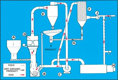 Impact Dryer Mill Crusher System Operation Diagram - Williams Patent Crusher