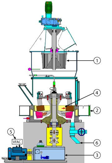 Roller Mill Diagram - Williams Patent Crusher