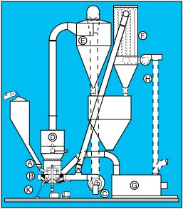 Roller Mill Operation and System Features Diagram - Williams Patent Crusher