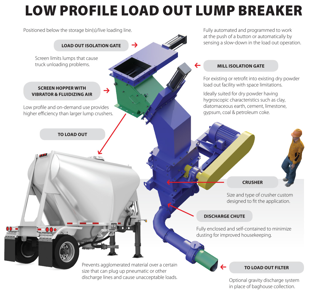 Low Profile Load Out Lump Breaker